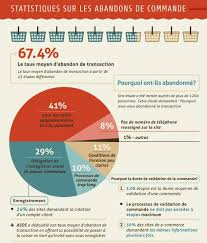 taux de conversion e-commerce et panier abandonnés